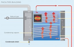 illustration how condensing boiler works, Carleton College