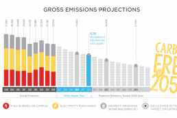 graph of decreasing emissions for Carleton College